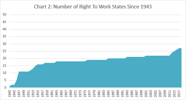 right to work states since 1943