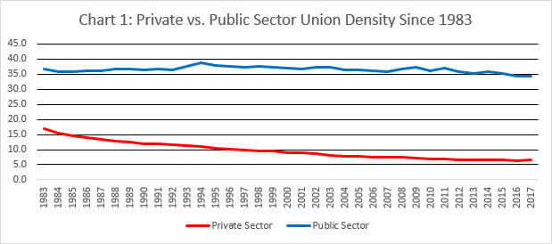 private vs public sector union density