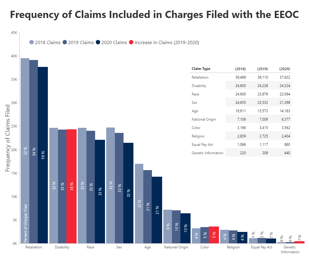 Frequency of Claims Included in Charges Filed with the EEOC
