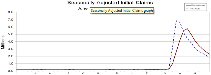 Seasonally Adjusted Initial Unemployment Claims 06012019 to 05312020