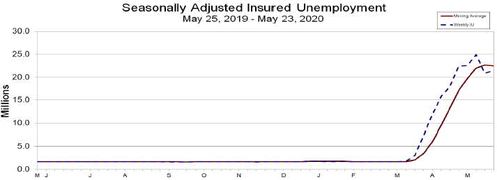 Seasonlly Adjusted Insured Unemployment 05252019 to 05232020
