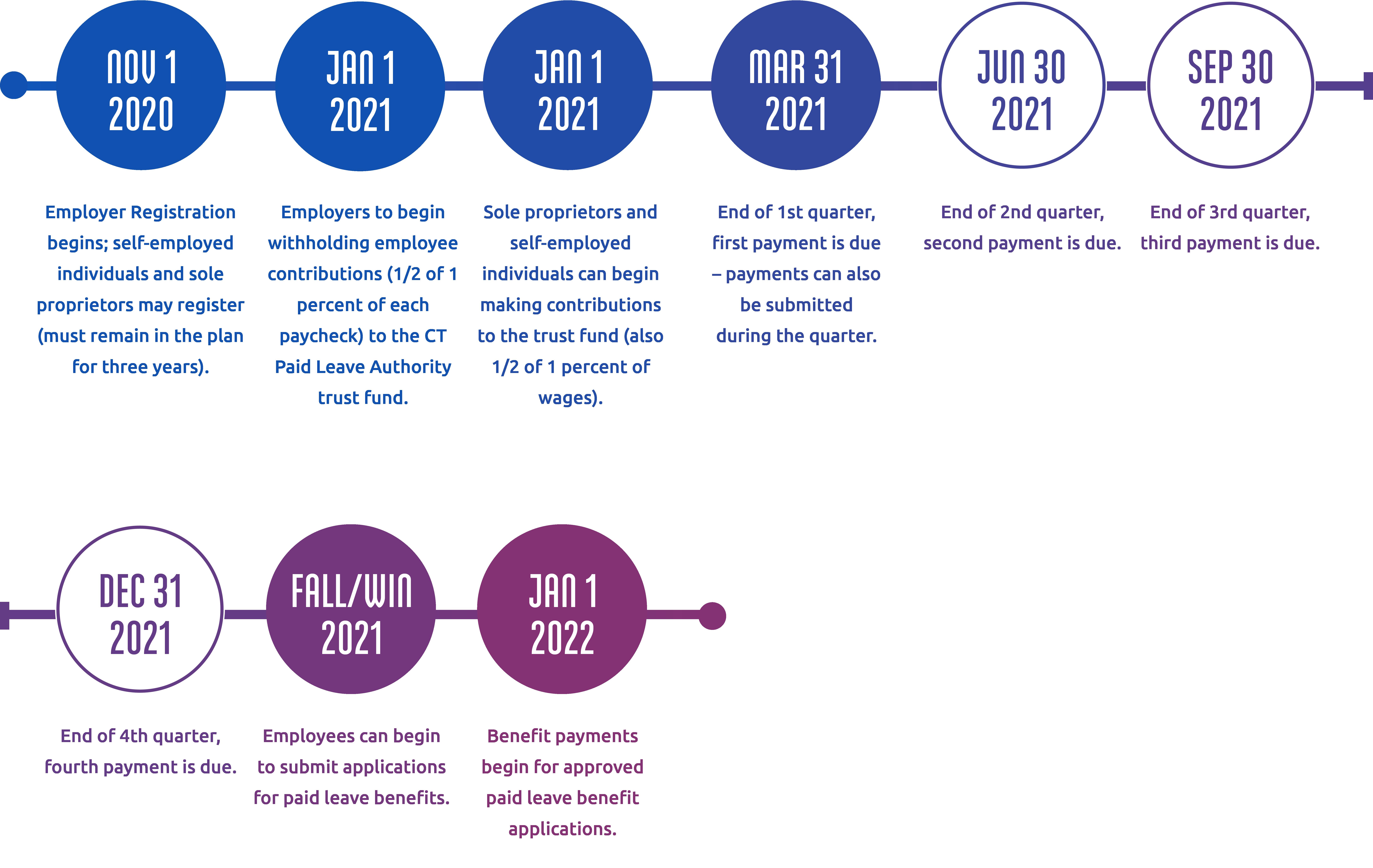 PFMLIA Employer Timeline